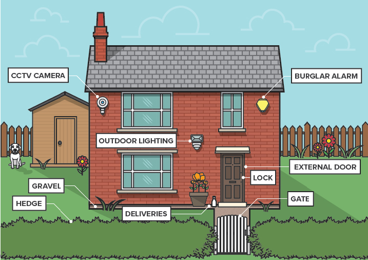 Home security infographic: Take some small steps to improve your home security